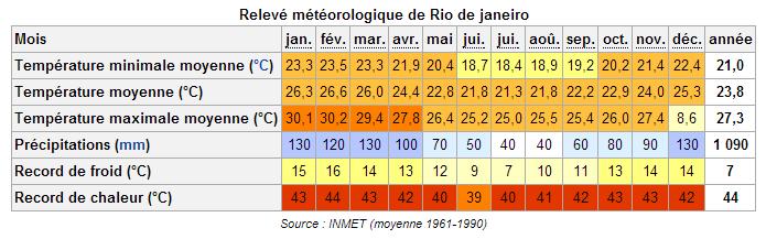 temperature-rio-bresil